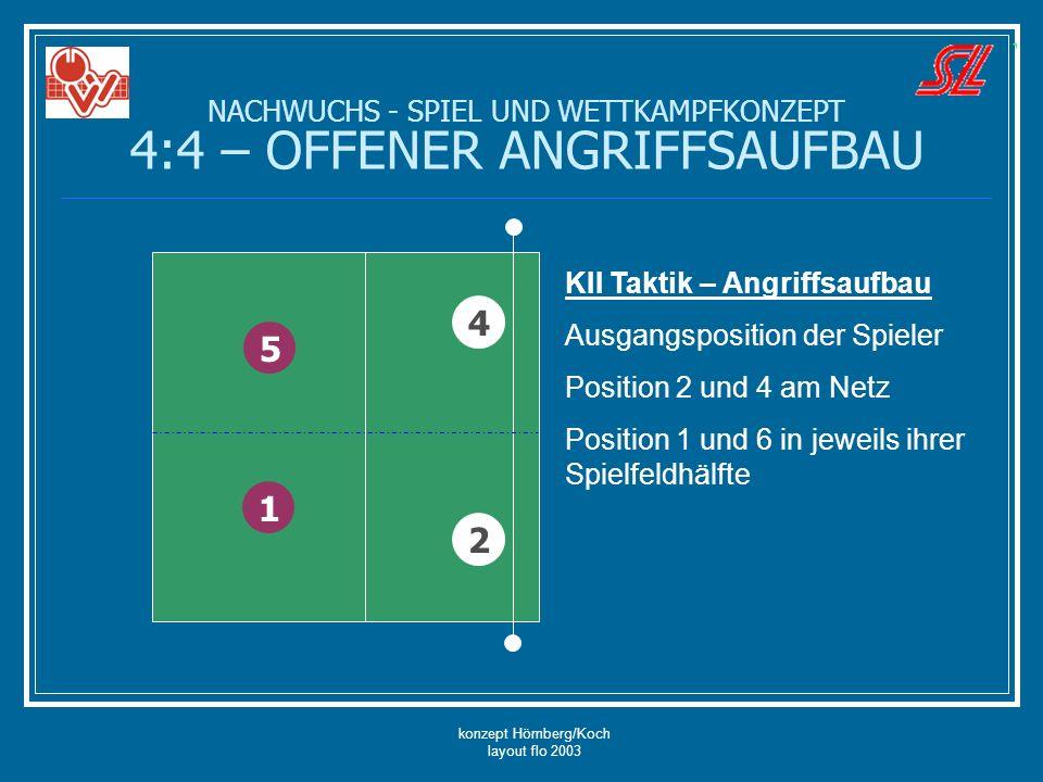 konzept Hömberg/Koch layout flo 2003 NACHWUCHS - SPIEL UND WETTKAMPFKONZEPT 4:4 – OFFENER ANGRIFFSAUFBAU 5 4 2 1 KII Taktik – Angriffsaufbau Ausgangsp