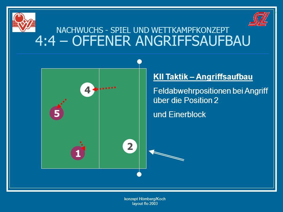 konzept Hömberg/Koch layout flo 2003 NACHWUCHS - SPIEL UND WETTKAMPFKONZEPT 4:4 – OFFENER ANGRIFFSAUFBAU 5 4 2 1 KII Taktik – Angriffsaufbau Feldabweh