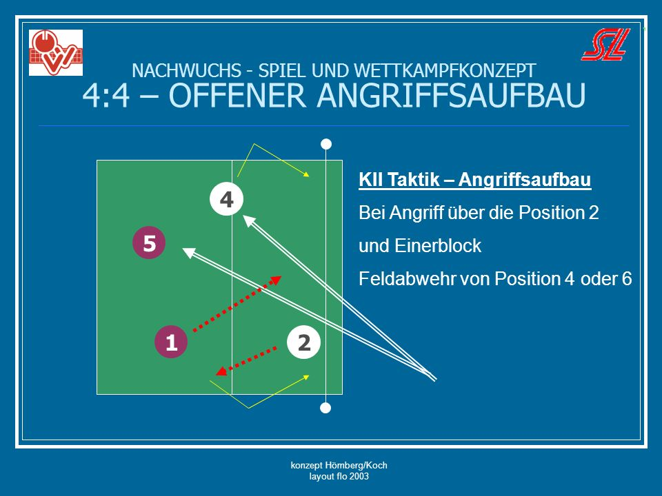 konzept Hömberg/Koch layout flo 2003 NACHWUCHS - SPIEL UND WETTKAMPFKONZEPT 4:4 – OFFENER ANGRIFFSAUFBAU 5 4 2 1 KII Taktik – Angriffsaufbau Bei Angri