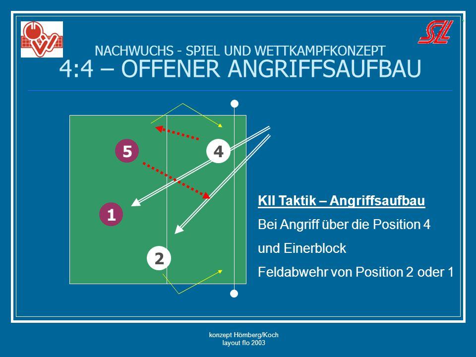konzept Hömberg/Koch layout flo 2003 NACHWUCHS - SPIEL UND WETTKAMPFKONZEPT 4:4 – OFFENER ANGRIFFSAUFBAU 5 2 1 KII Taktik – Angriffsaufbau Bei Angriff