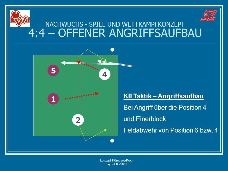 konzept Hömberg/Koch layout flo 2003 NACHWUCHS - SPIEL UND WETTKAMPFKONZEPT 4:4 – OFFENER ANGRIFFSAUFBAU 5 4 1 KII Taktik – Angriffsaufbau Bei Angriff
