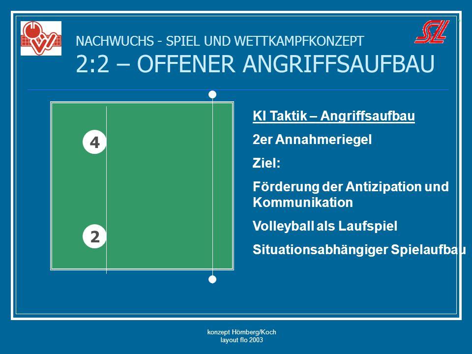 konzept Hömberg/Koch layout flo 2003 NACHWUCHS - SPIEL UND WETTKAMPFKONZEPT 2:2 – OFFENER ANGRIFFSAUFBAU KI Taktik – Angriffsaufbau 2er Annahmeriegel