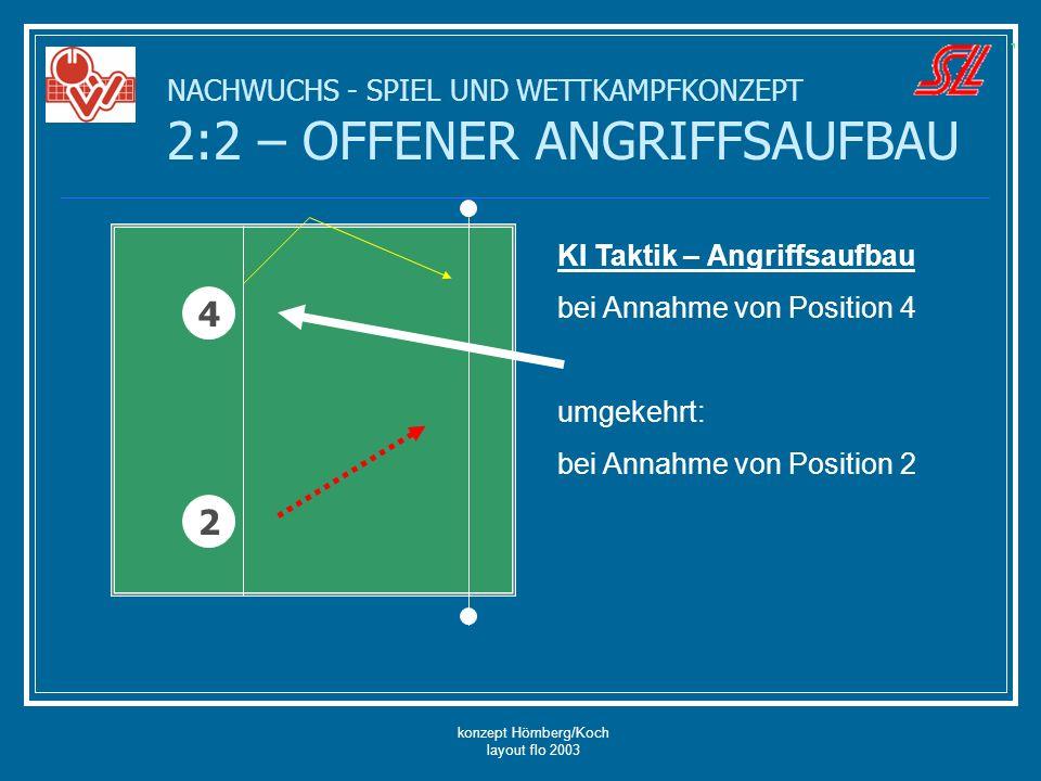 konzept Hömberg/Koch layout flo 2003 NACHWUCHS - SPIEL UND WETTKAMPFKONZEPT 2:2 – OFFENER ANGRIFFSAUFBAU KI Taktik – Angriffsaufbau bei Annahme von Po