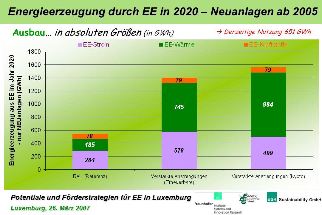Potentiale und Förderstrategien für EE in Luxemburg Luxemburg, 26. März 2007 Energieerzeugung durch EE in 2020 – Neuanlagen ab 2005 Ausbau… in absolut