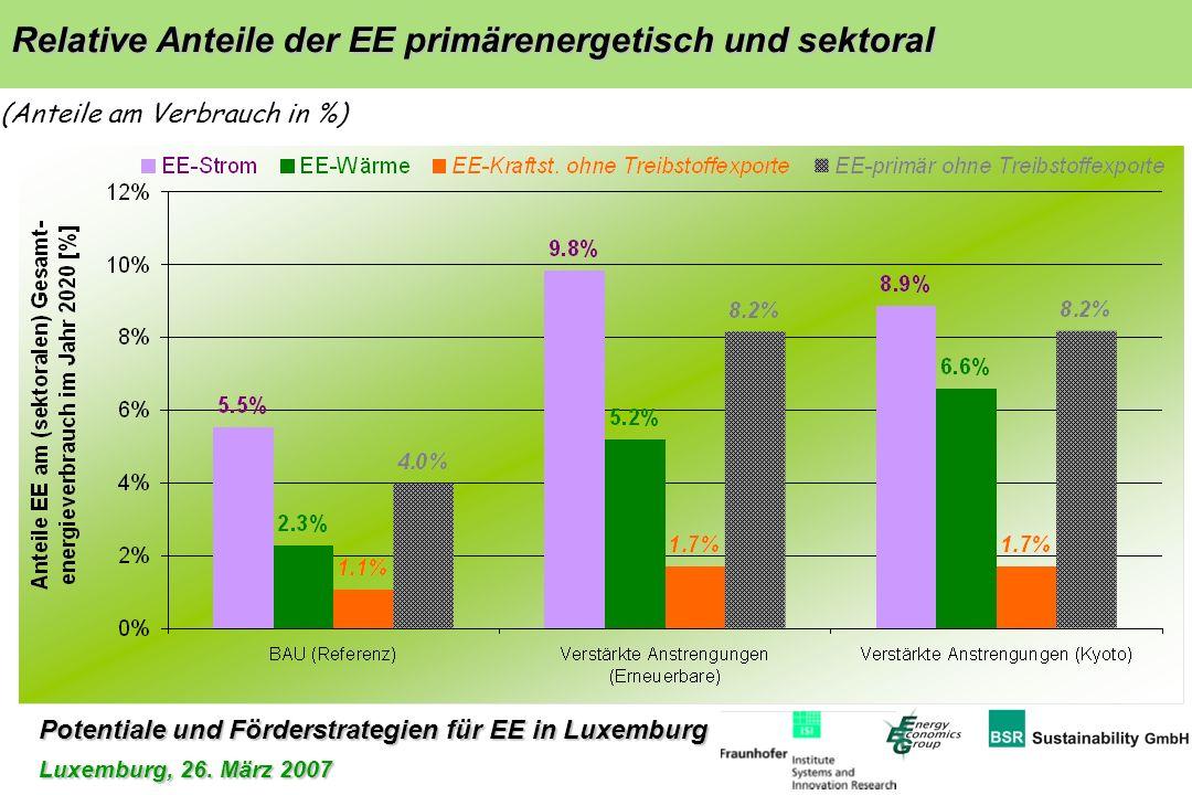 Potentiale und Förderstrategien für EE in Luxemburg Luxemburg, 26. März 2007 Relative Anteile der EE primärenergetisch und sektoral Relative Anteile d