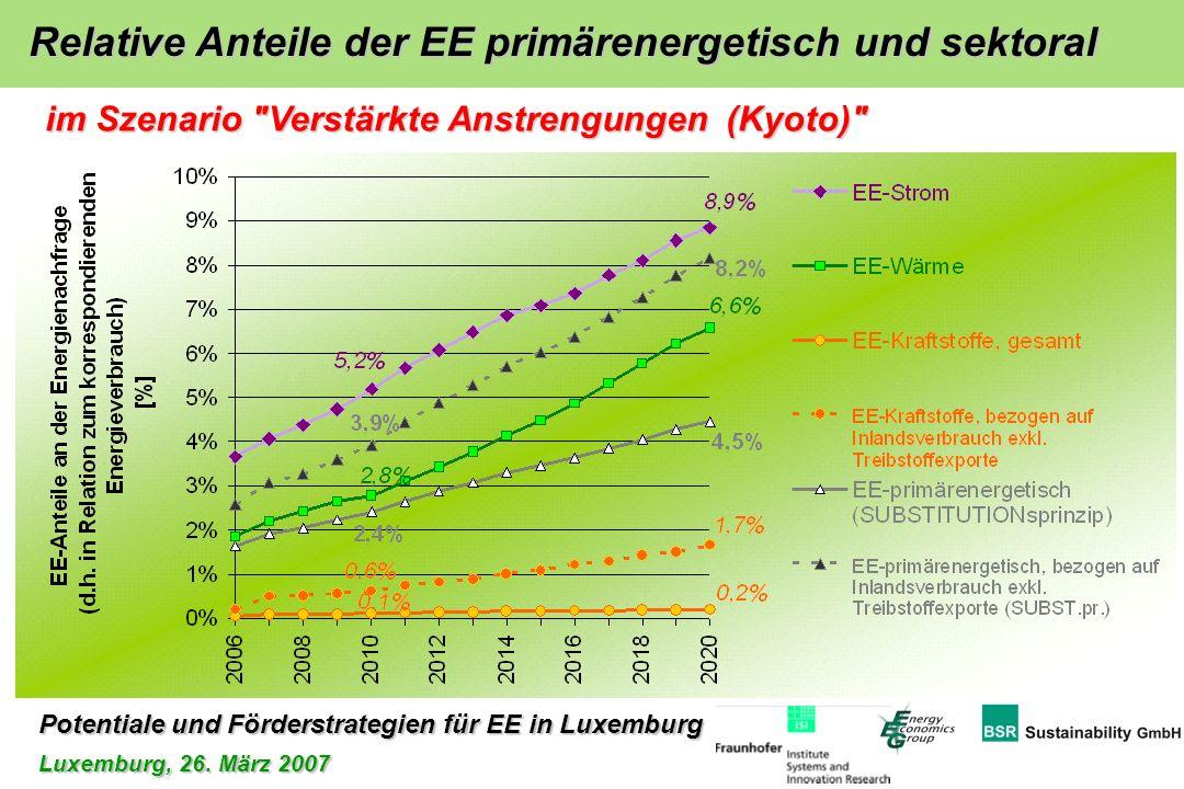 Potentiale und Förderstrategien für EE in Luxemburg Luxemburg, 26. März 2007 Relative Anteile der EE primärenergetisch und sektoral im Szenario