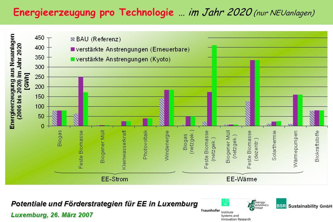 Potentiale und Förderstrategien für EE in Luxemburg Luxemburg, 26. März 2007 Energieerzeugung pro Technologie … im Jahr 2020 (nur NEUanlagen)