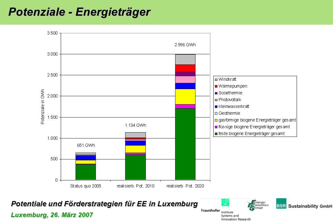 Potentiale und Förderstrategien für EE in Luxemburg Luxemburg, 26. März 2007 Potenziale - Energieträger