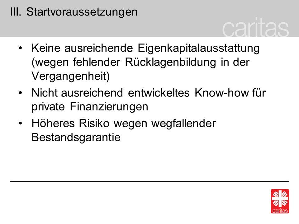 III. Startvoraussetzungen Keine ausreichende Eigenkapitalausstattung (wegen fehlender Rücklagenbildung in der Vergangenheit) Nicht ausreichend entwick