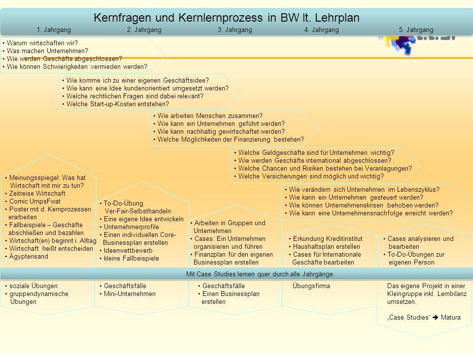 Kernfragen und Kernlernprozess in BW lt.Lehrplan Warum wirtschaften wir.