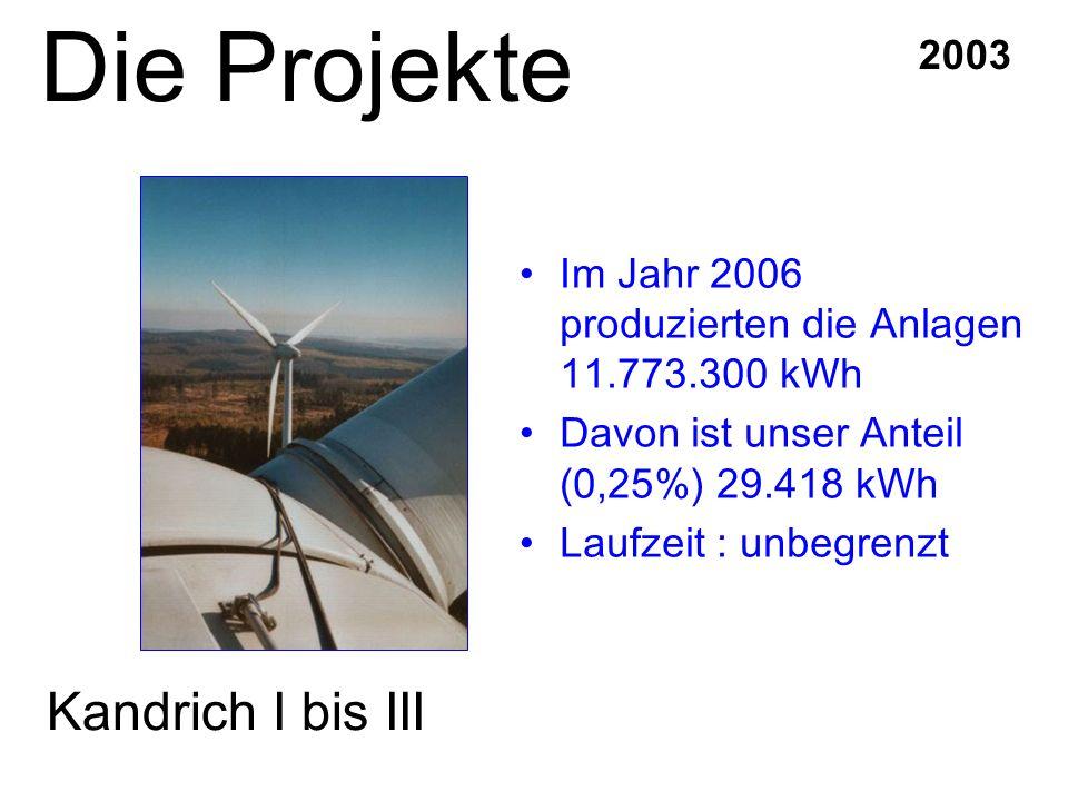 Im Jahr 2006 produzierten die Anlagen 11.773.300 kWh Davon ist unser Anteil (0,25%) 29.418 kWh Laufzeit : unbegrenzt 2003 Kandrich I bis III Die Proje