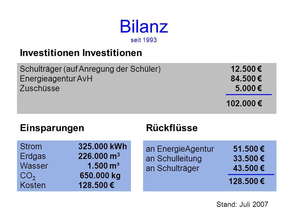 Bilanz seit 1993 an EnergieAgentur 51.500 an Schulleitung33.500 an Schulträger43.500 Investitionen Schulträger (auf Anregung der Schüler) Energieagent