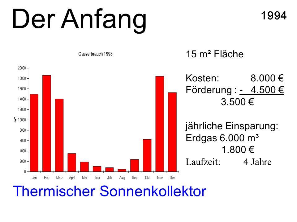 Thermischer Sonnenkollektor 1994 15 m² Fläche Kosten: 8.000 Förderung : - 4.500 3.500 jährliche Einsparung: Erdgas 6.000 m³ 1.800 Laufzeit: 4 Jahre Der Anfang