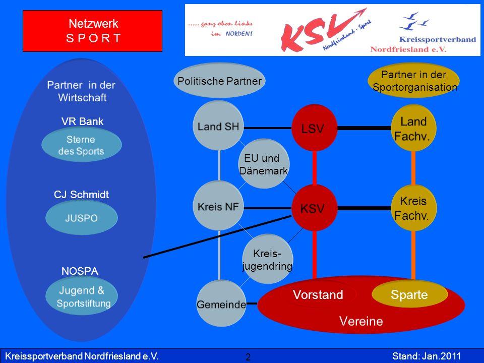 Kreissportverband Nordfriesland e.V.Stand: Jan.2011 2 Land Fachv. Partner in der Wirtschaft Gemeinde Vereine Kreis NF KSV LSV Land SH VR Bank Sterne d