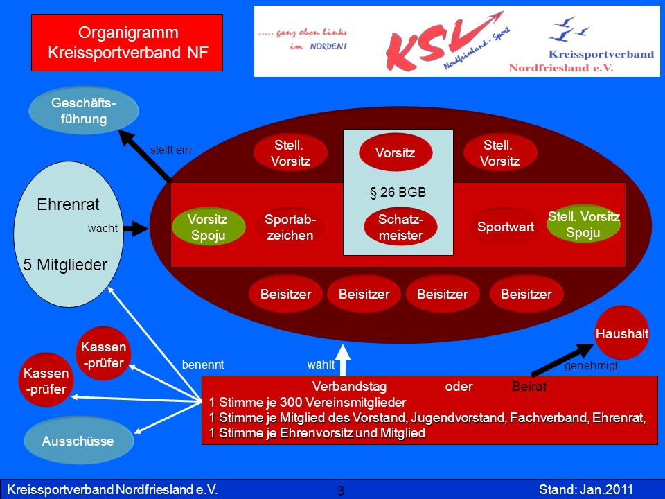 Kreissportverband Nordfriesland e.V.Stand: Jan.2011 Vorstand des KSV § 26 BGB 3 Vorsitz Verbandstag oder Beirat 1 Stimme je 300 Vereinsmitglieder 1 St