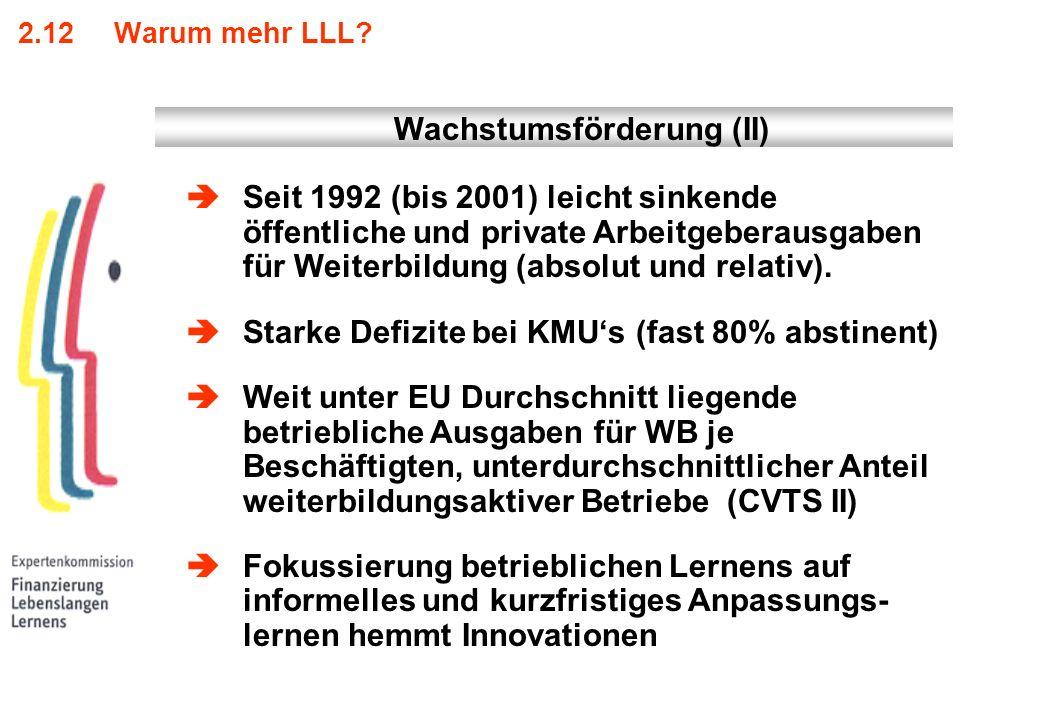 2.12Warum mehr LLL? Seit 1992 (bis 2001) leicht sinkende öffentliche und private Arbeitgeberausgaben für Weiterbildung (absolut und relativ). Starke D