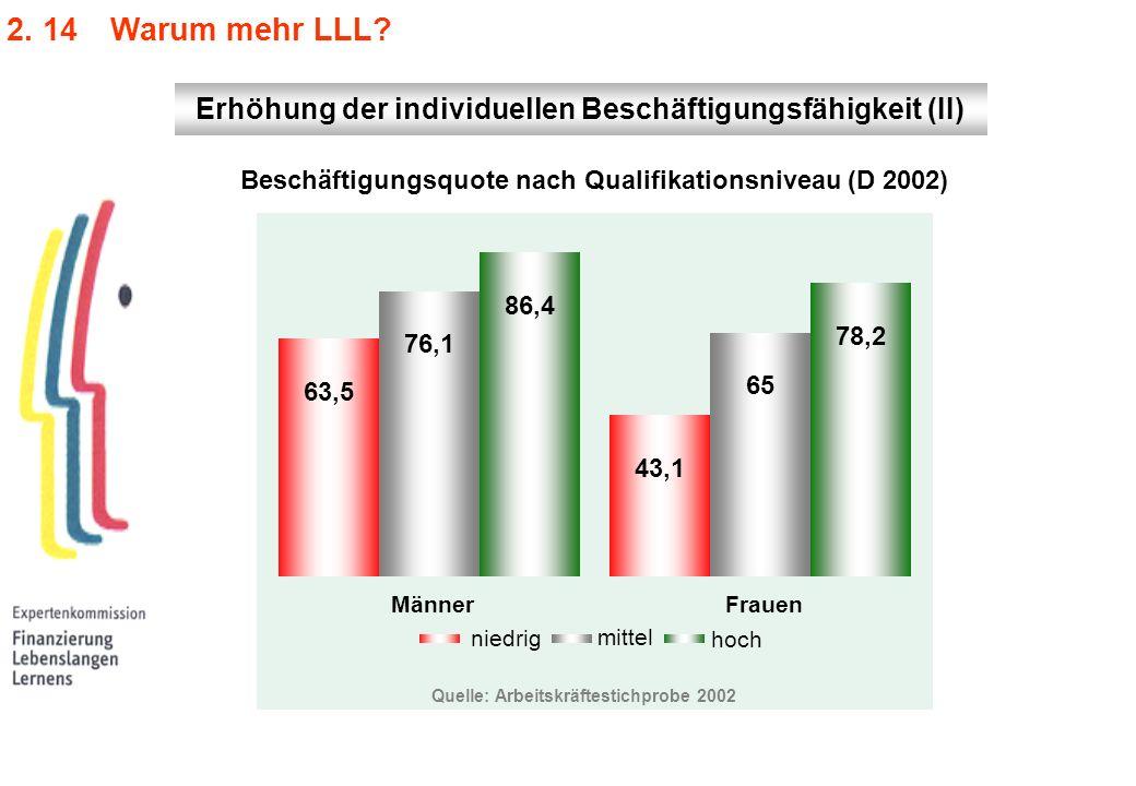 2. 14 Warum mehr LLL? Quelle: Arbeitskräftestichprobe 2002 niedrig mittel hoch 63,5 43,1 76,1 65 86,4 78,2 MännerFrauen Beschäftigungsquote nach Quali