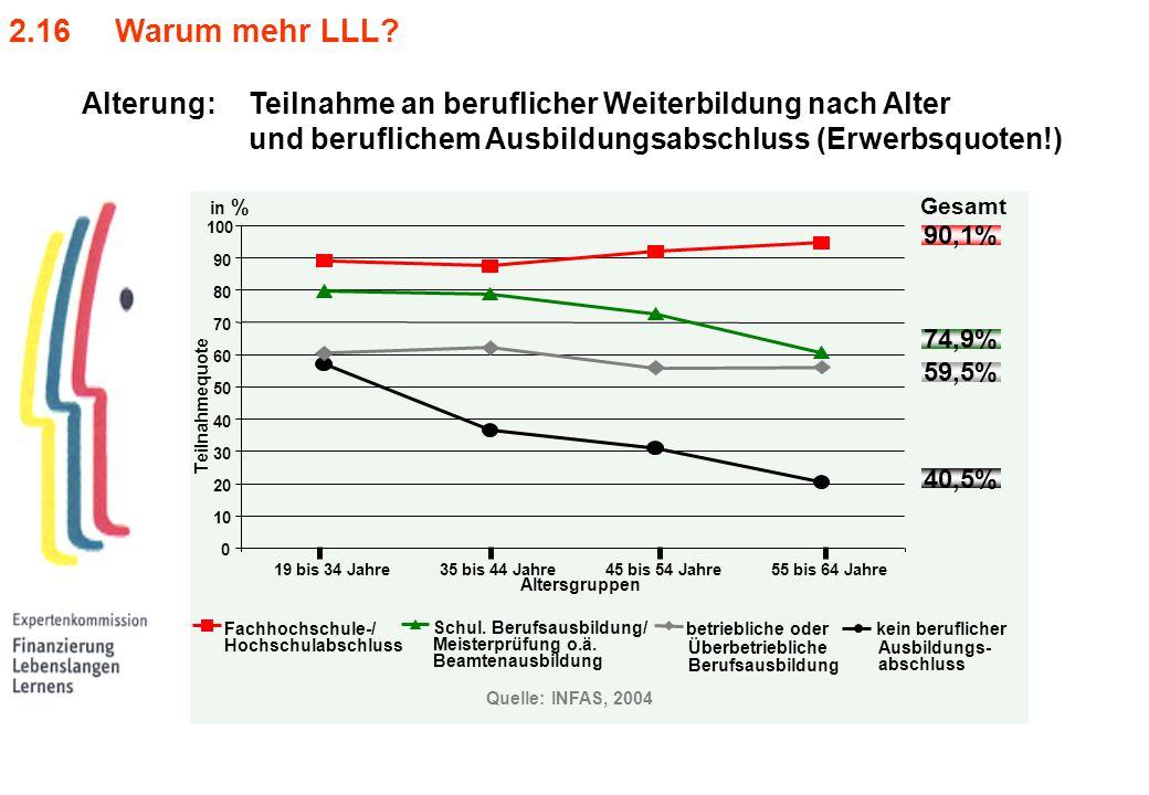 2.16 Warum mehr LLL? 0 10 20 30 40 50 60 70 80 90 100 19 bis 34 Jahre35 bis 44 Jahre45 bis 54 Jahre55 bis 64 Jahre kein beruflicher Ausbildungs- absch