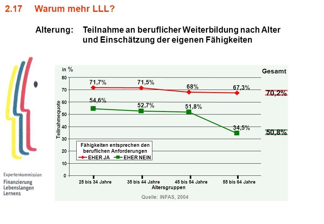 2.17 Warum mehr LLL? Alterung: Teilnahme an beruflicher Weiterbildung nach Alter und Einschätzung der eigenen Fähigkeiten 71,7% 71,5% 68% 67,3% 54,6%