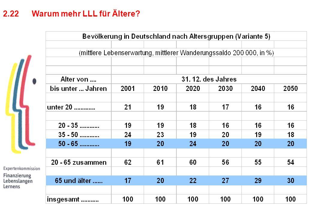 2.22Warum mehr LLL für Ältere?