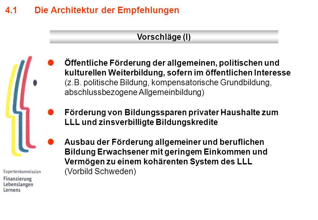 4.1 Die Architektur der Empfehlungen Öffentliche Förderung der allgemeinen, politischen und kulturellen Weiterbildung, sofern im öffentlichen Interess