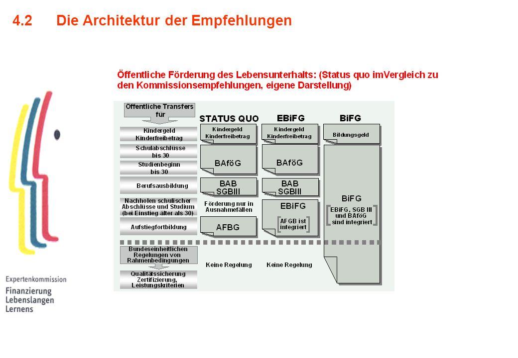 4.2Die Architektur der Empfehlungen