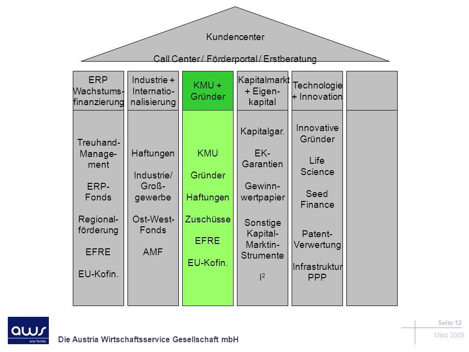 Die Austria Wirtschaftsservice Gesellschaft mbH März 2005 Seite 12 Kundencenter Call Center / Förderportal / Erstberatung Treuhand- Manage- ment ERP- Fonds Regional- förderung EFRE EU-Kofin.