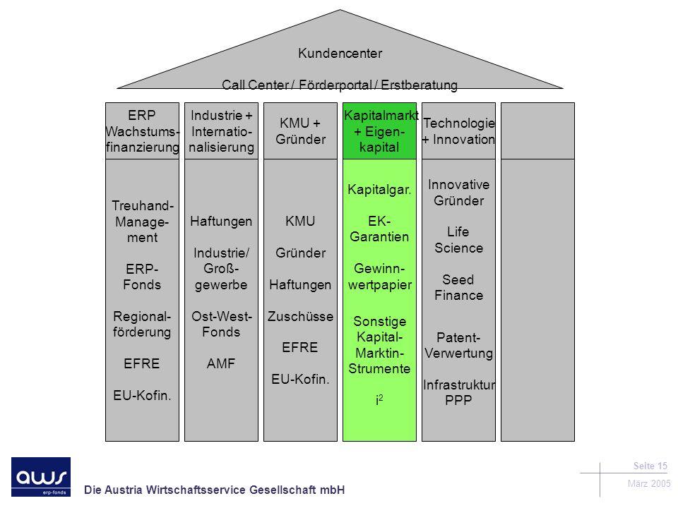Die Austria Wirtschaftsservice Gesellschaft mbH März 2005 Seite 15 Kundencenter Call Center / Förderportal / Erstberatung Treuhand- Manage- ment ERP- Fonds Regional- förderung EFRE EU-Kofin.
