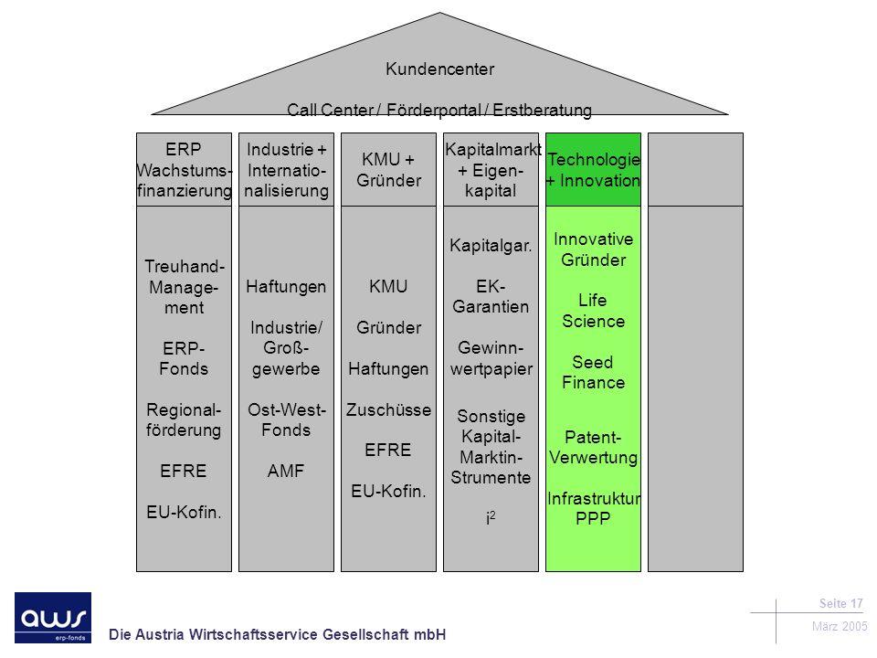 Die Austria Wirtschaftsservice Gesellschaft mbH März 2005 Seite 17 Kundencenter Call Center / Förderportal / Erstberatung Treuhand- Manage- ment ERP- Fonds Regional- förderung EFRE EU-Kofin.