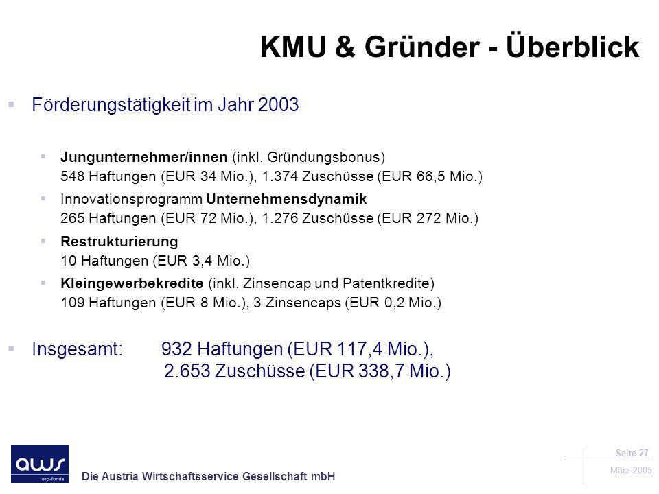 Die Austria Wirtschaftsservice Gesellschaft mbH März 2005 Seite 27 KMU & Gründer - Überblick Förderungstätigkeit im Jahr 2003 Jungunternehmer/innen (inkl.
