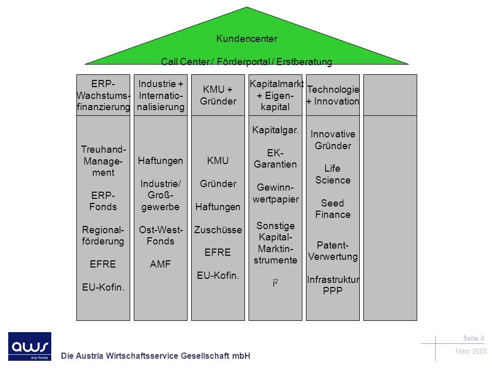 Die Austria Wirtschaftsservice Gesellschaft mbH März 2005 Seite 6 Kundencenter Call Center / Förderportal / Erstberatung Treuhand- Manage- ment ERP- Fonds Regional- förderung EFRE EU-Kofin.