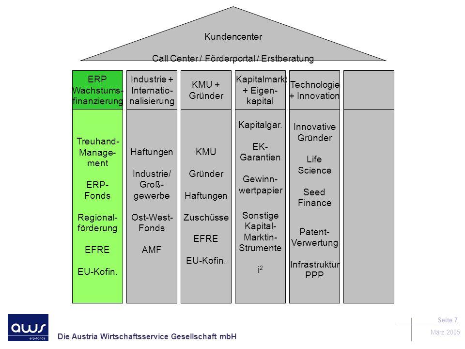 Die Austria Wirtschaftsservice Gesellschaft mbH März 2005 Seite 7 Kundencenter Call Center / Förderportal / Erstberatung Treuhand- Manage- ment ERP- Fonds Regional- förderung EFRE EU-Kofin.