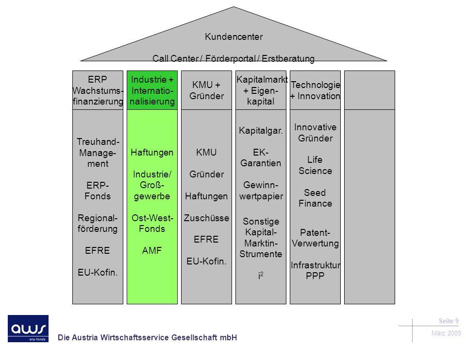 Die Austria Wirtschaftsservice Gesellschaft mbH März 2005 Seite 9 Kundencenter Call Center / Förderportal / Erstberatung Treuhand- Manage- ment ERP- Fonds Regional- förderung EFRE EU-Kofin.