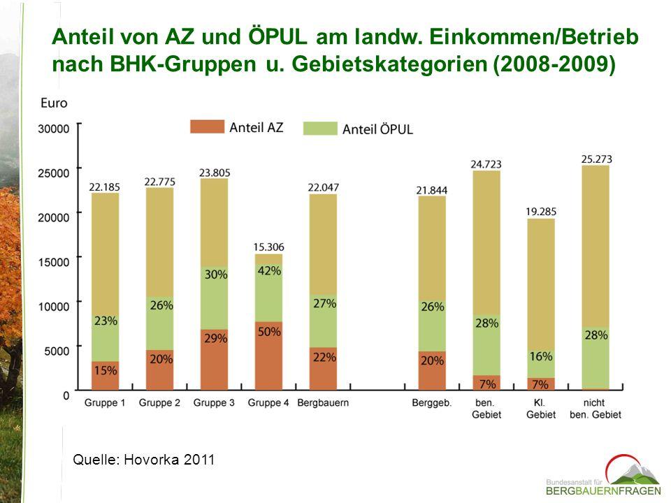 Anteil von AZ und ÖPUL am landw. Einkommen/Betrieb nach BHK-Gruppen u. Gebietskategorien (2008-2009) Quelle: Hovorka 2011
