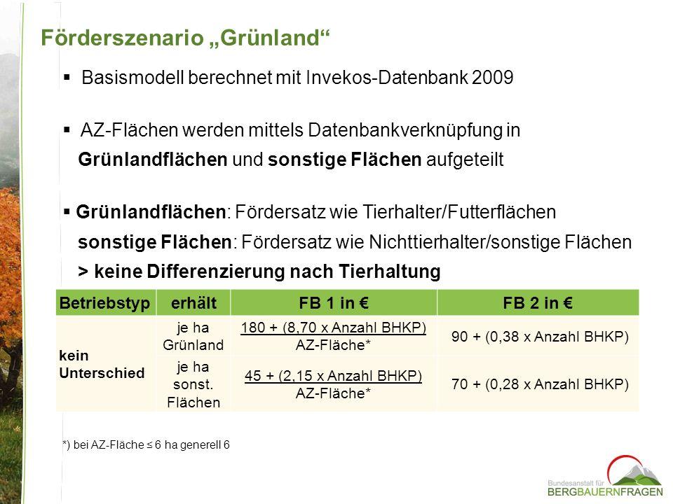 Basismodell berechnet mit Invekos-Datenbank 2009 AZ-Flächen werden mittels Datenbankverknüpfung in Grünlandflächen und sonstige Flächen aufgeteilt Grünlandflächen: Fördersatz wie Tierhalter/Futterflächen sonstige Flächen: Fördersatz wie Nichttierhalter/sonstige Flächen > keine Differenzierung nach Tierhaltung *) bei AZ-Fläche 6 ha generell 6 Förderszenario Grünland BetriebstyperhältFB 1 in FB 2 in kein Unterschied je ha Grünland 180 + (8,70 x Anzahl BHKP) AZ-Fläche* 90 + (0,38 x Anzahl BHKP) je ha sonst.