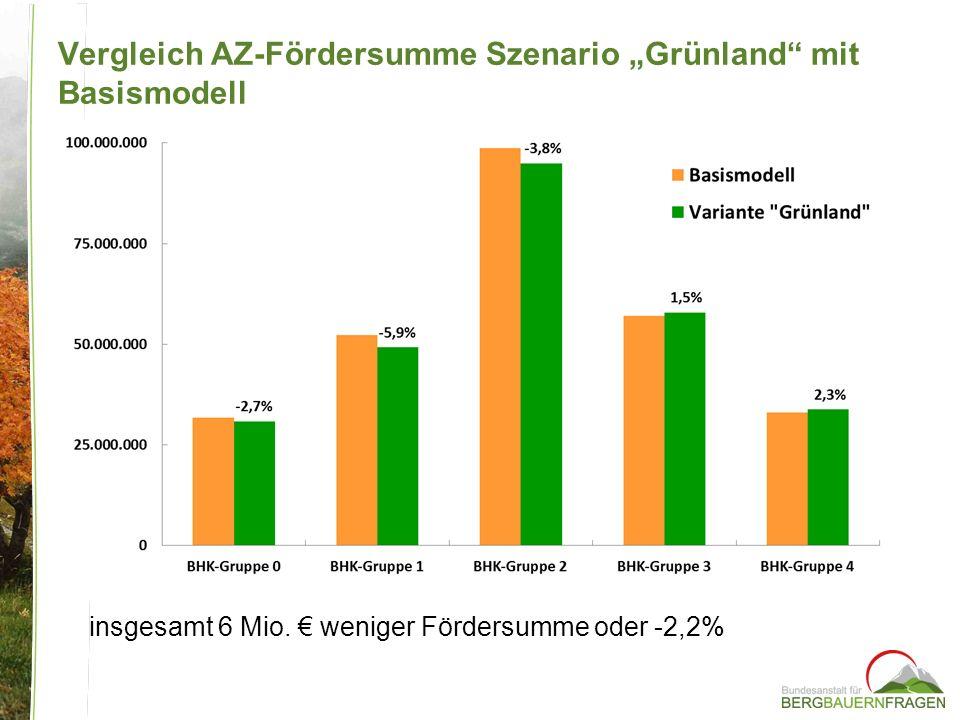 insgesamt 6 Mio. weniger Fördersumme oder -2,2% Vergleich AZ-Fördersumme Szenario Grünland mit Basismodell