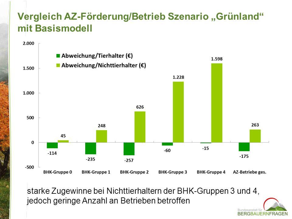Vergleich AZ-Förderung/Betrieb Szenario Grünland mit Basismodell starke Zugewinne bei Nichttierhaltern der BHK-Gruppen 3 und 4, jedoch geringe Anzahl
