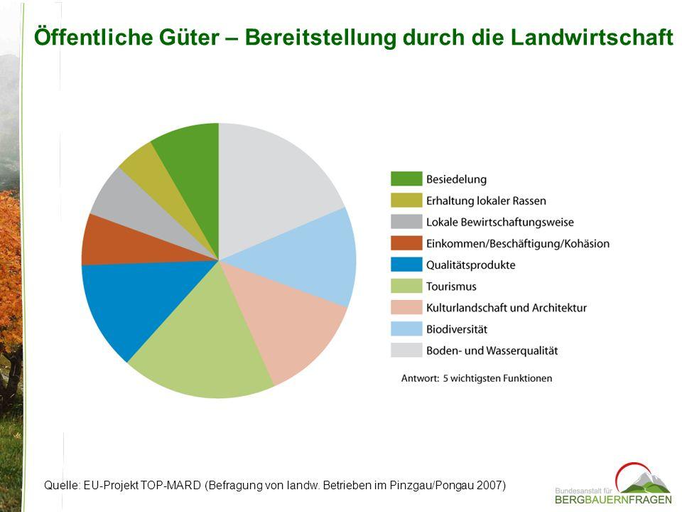 Öffentliche Güter – Bereitstellung durch die Landwirtschaft Quelle: EU-Projekt TOP-MARD (Befragung von landw. Betrieben im Pinzgau/Pongau 2007)