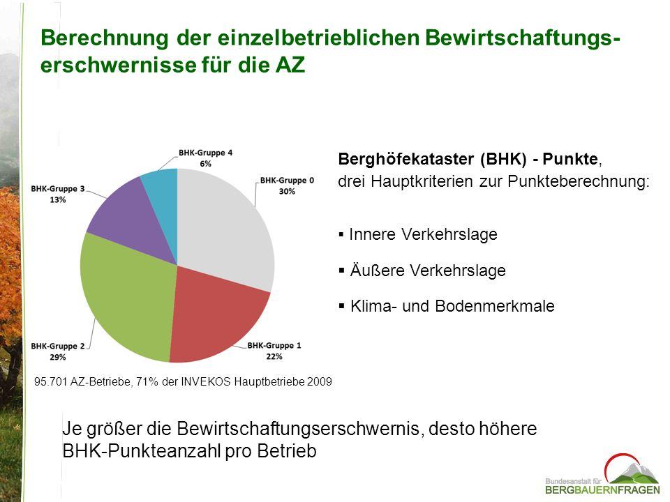 Strukturveränderung der Berglandwirtschaft von 2002 – 2010 Quelle: BMLFUW - Invekos-Daten; AZ-Daten für Almfutterflächen Veränderung Anzahl Betriebe (%) Veränderung LF (%) Veränderung Milchbetriebe (%) Veränderung Milchquote (%) Almfutter- fläche (%) BHK-Gruppe 1 -9+4-26+17+4 BHK-Gruppe 2 -13-4-30+10+8 BHK-Gruppe 3 -9-5-28+1+6 BHK-Gruppe 4 -16-15-31-8-2 BHK Durchschnitt -11-2,1-28+11+5 Österreich -15-2,3-32+7+6 Bergbauern haben 67% der Quote; in BHK-Gr.