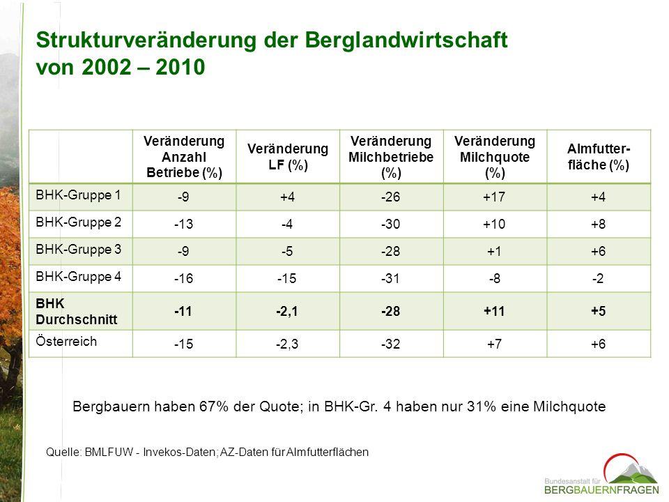 Strukturveränderung der Berglandwirtschaft von 2002 – 2010 Quelle: BMLFUW - Invekos-Daten; AZ-Daten für Almfutterflächen Veränderung Anzahl Betriebe (