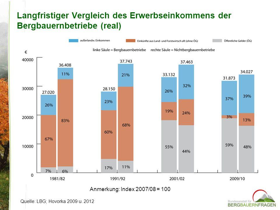 Langfristiger Vergleich des Erwerbseinkommens der Bergbauernbetriebe (real) Quelle: LBG; Hovorka 2009 u. 2012 Anmerkung: Index 2007/08 = 100