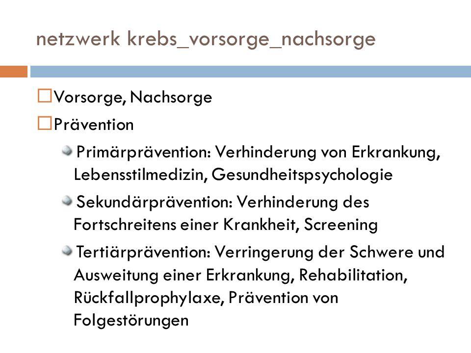 netzwerk krebs_vorsorge_nachsorge Vorsorge, Nachsorge Prävention Primärprävention: Verhinderung von Erkrankung, Lebensstilmedizin, Gesundheitspsychologie Sekundärprävention: Verhinderung des Fortschreitens einer Krankheit, Screening Tertiärprävention: Verringerung der Schwere und Ausweitung einer Erkrankung, Rehabilitation, Rückfallprophylaxe, Prävention von Folgestörungen
