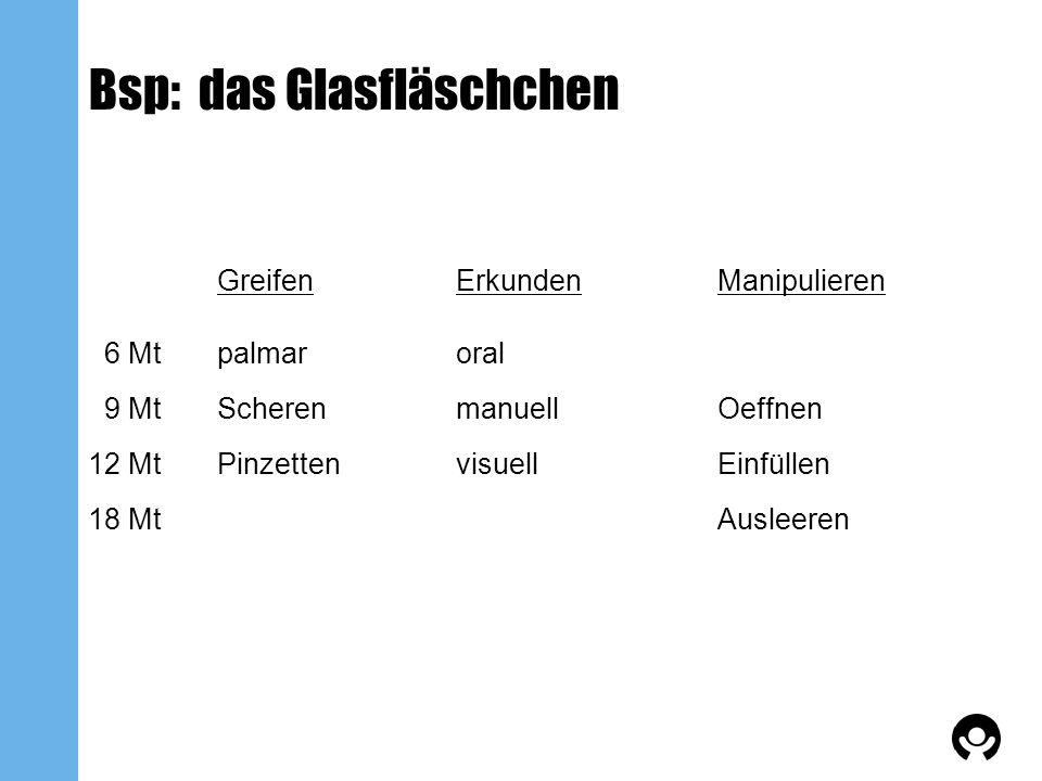 Bsp: das Glasfläschchen GreifenErkundenManipulieren 6 Mtpalmaroral 9 MtScherenmanuellOeffnen 12 MtPinzettenvisuellEinfüllen 18 MtAusleeren