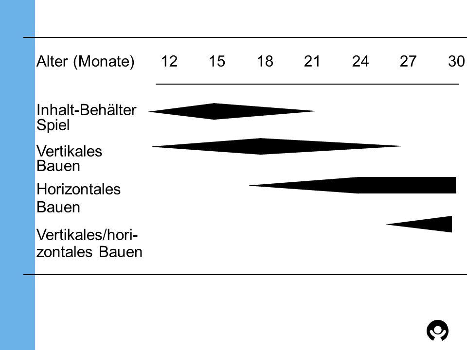 Alter (Monate) 12151821242730 Inhalt-Behälter Spiel Vertikales Bauen Horizontales Bauen Vertikales/hori- zontales Bauen