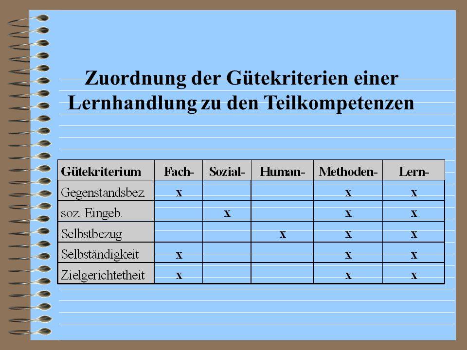 Validierung der Gütekriterien durch Außenkriterien Anforderungen an Indikatoren nach der QUIND - Methode Expertenbefragung (Lehrerbefragung) Vergleich