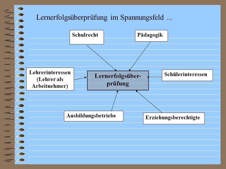 Selbsteinschätzung Empirische Untersuchung im Rahmen des Modellversuchs Auftragstypenkonzept Ergebnis : Die Selbsteinschätzung der Lernenden ist realistisch und für die Lernerfolgsüberprüfung verwendbar.