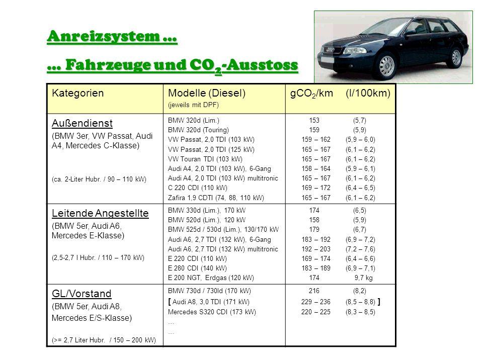 KategorienModelle (Diesel) (jeweils mit DPF) gCO 2 /km (l/100km) Außendienst (BMW 3er, VW Passat, Audi A4, Mercedes C-Klasse) (ca. 2-Liter Hubr. / 90