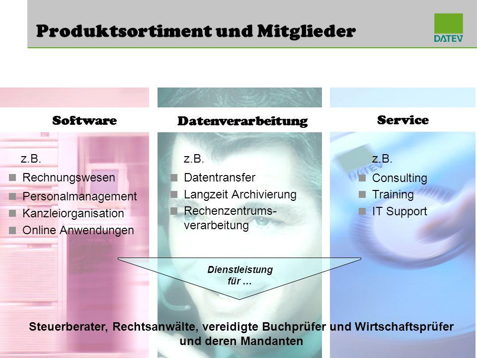 Software Produktsortiment und Mitglieder Service Datentransfer Langzeit Archivierung Rechenzentrums- verarbeitung z.B. Consulting Training IT Support