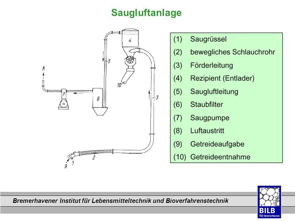 Bremerhavener Institut für Lebensmitteltechnik und Bioverfahrenstechnik Dateinamen Saugluftanlage