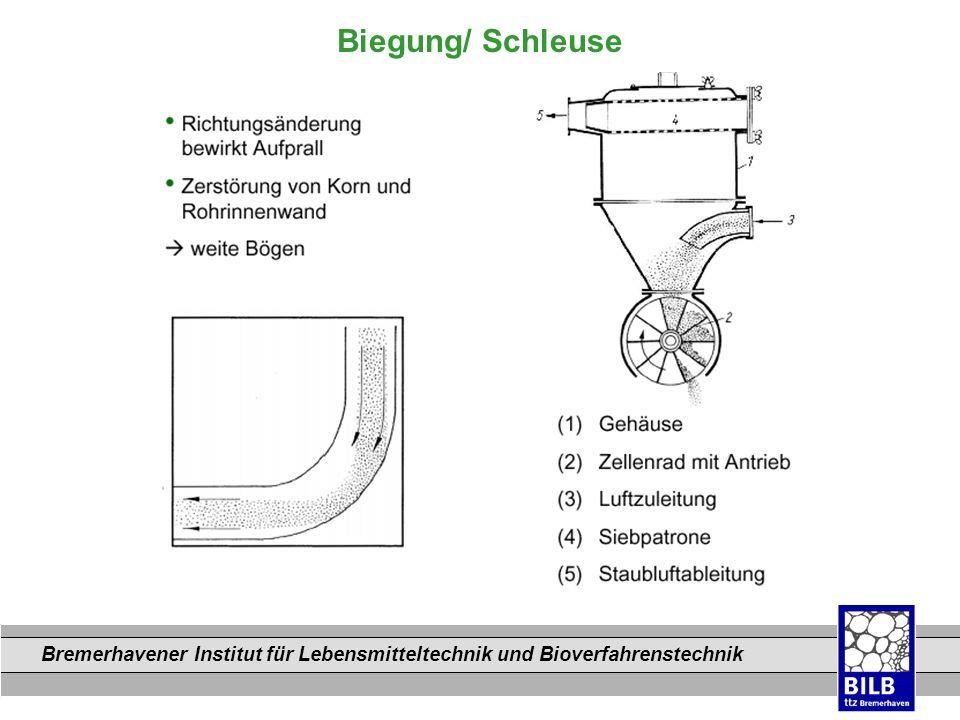 Bremerhavener Institut für Lebensmitteltechnik und Bioverfahrenstechnik Dateinamen Biegung/ Schleuse